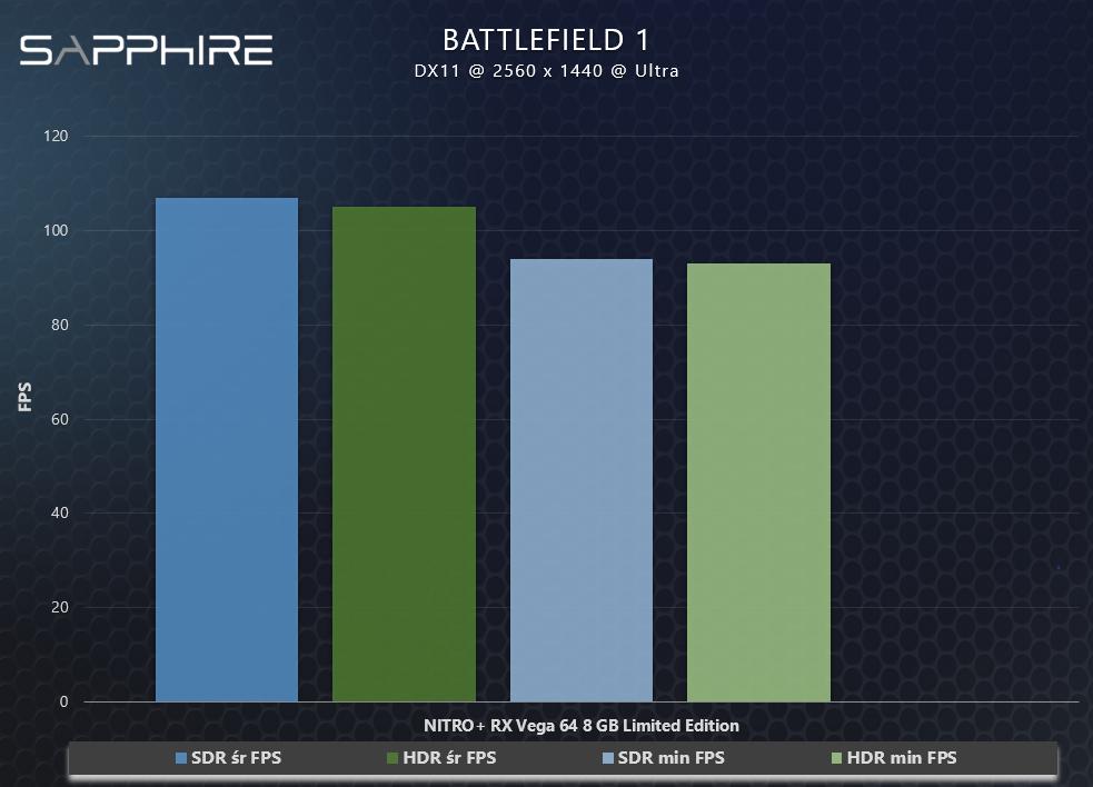 battlefield 1 wydajność