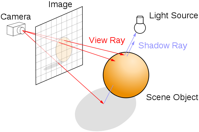 640px-Ray_trace_diagram-svg