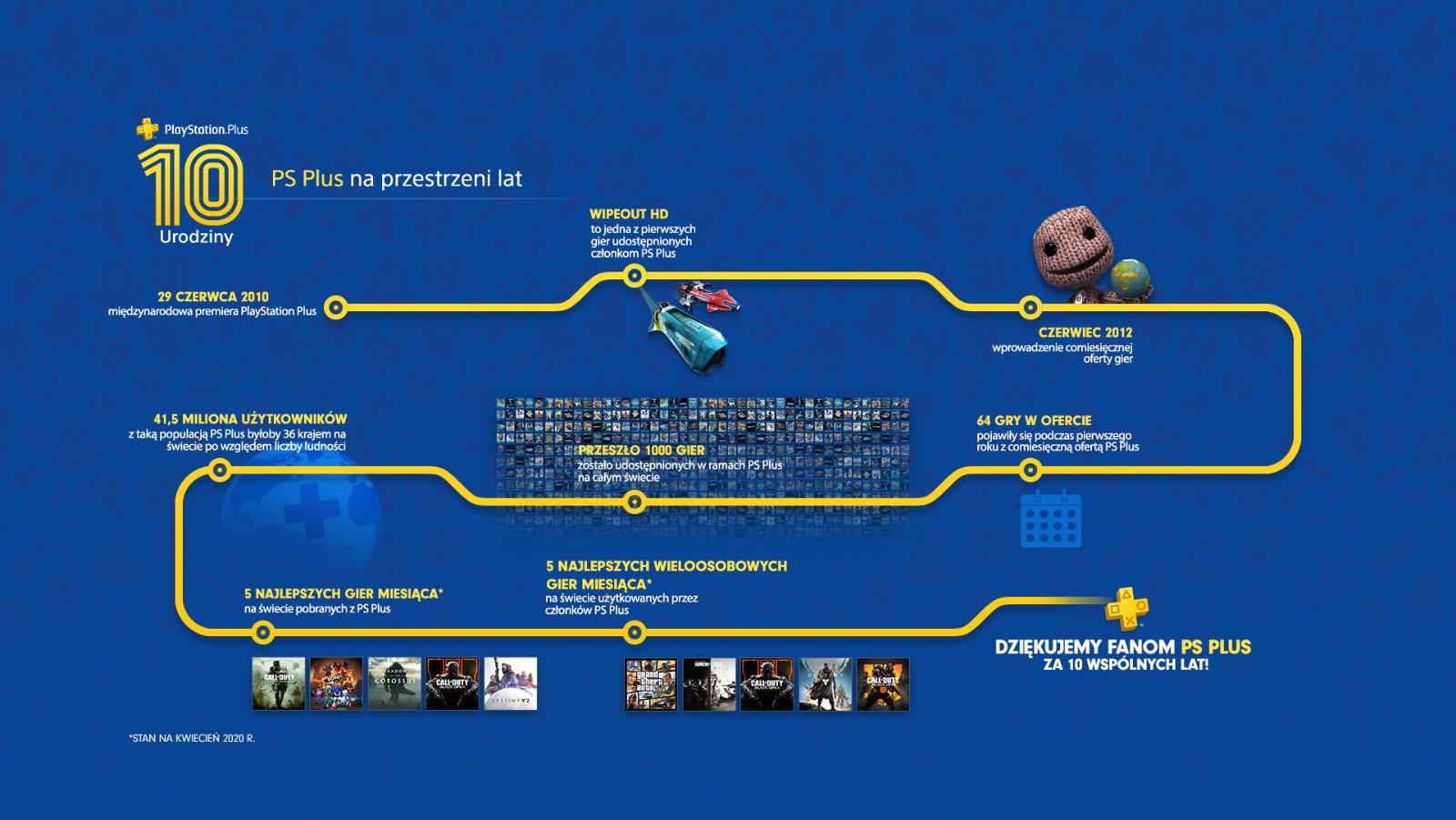 ps-plus-10-lat-infografika