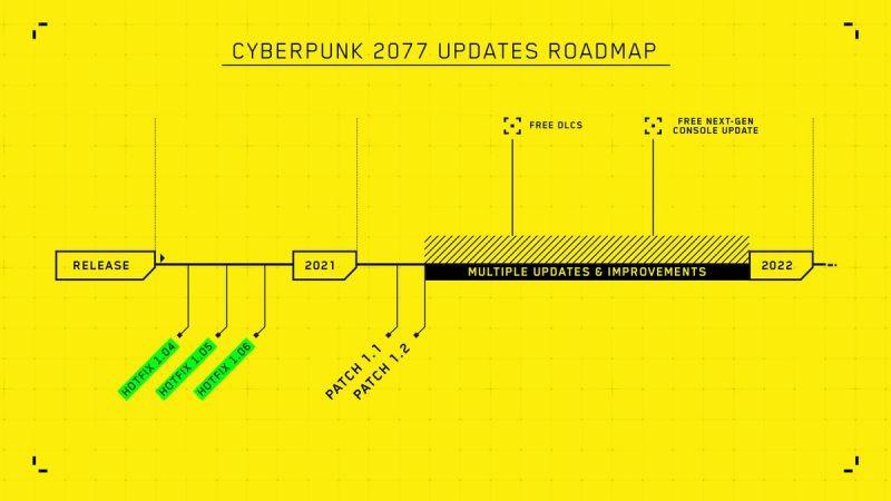 c2077-roadmapa-2021