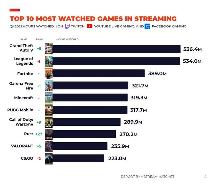Top-10-Most-watched-games-converted