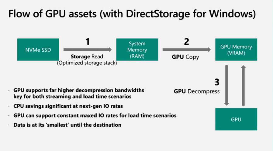 Microsoft-DirectStorage